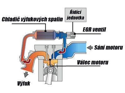 funkce egr ventilu