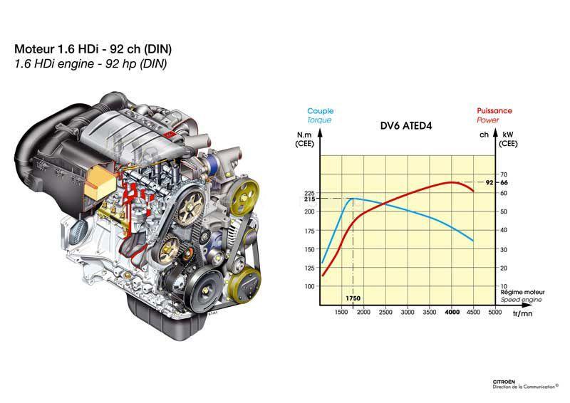 krivka motoru 1.6hdi 16v 66kw